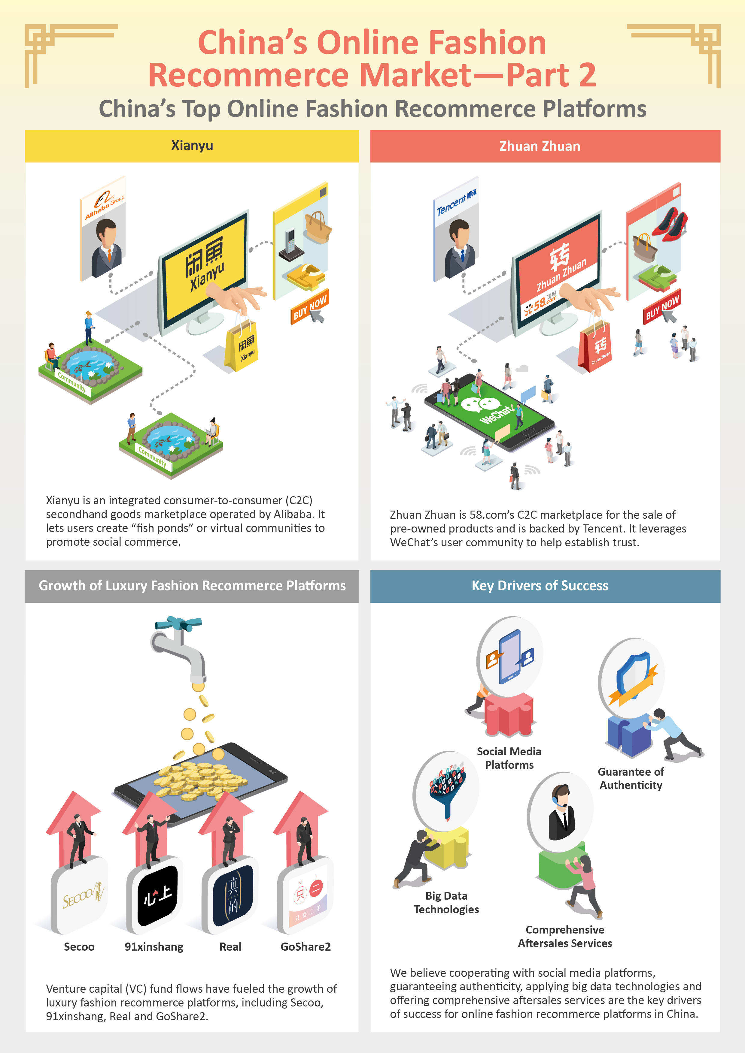Deep dive chinas online fashion recommerce marketpart 2 chinas download infographic fandeluxe Gallery