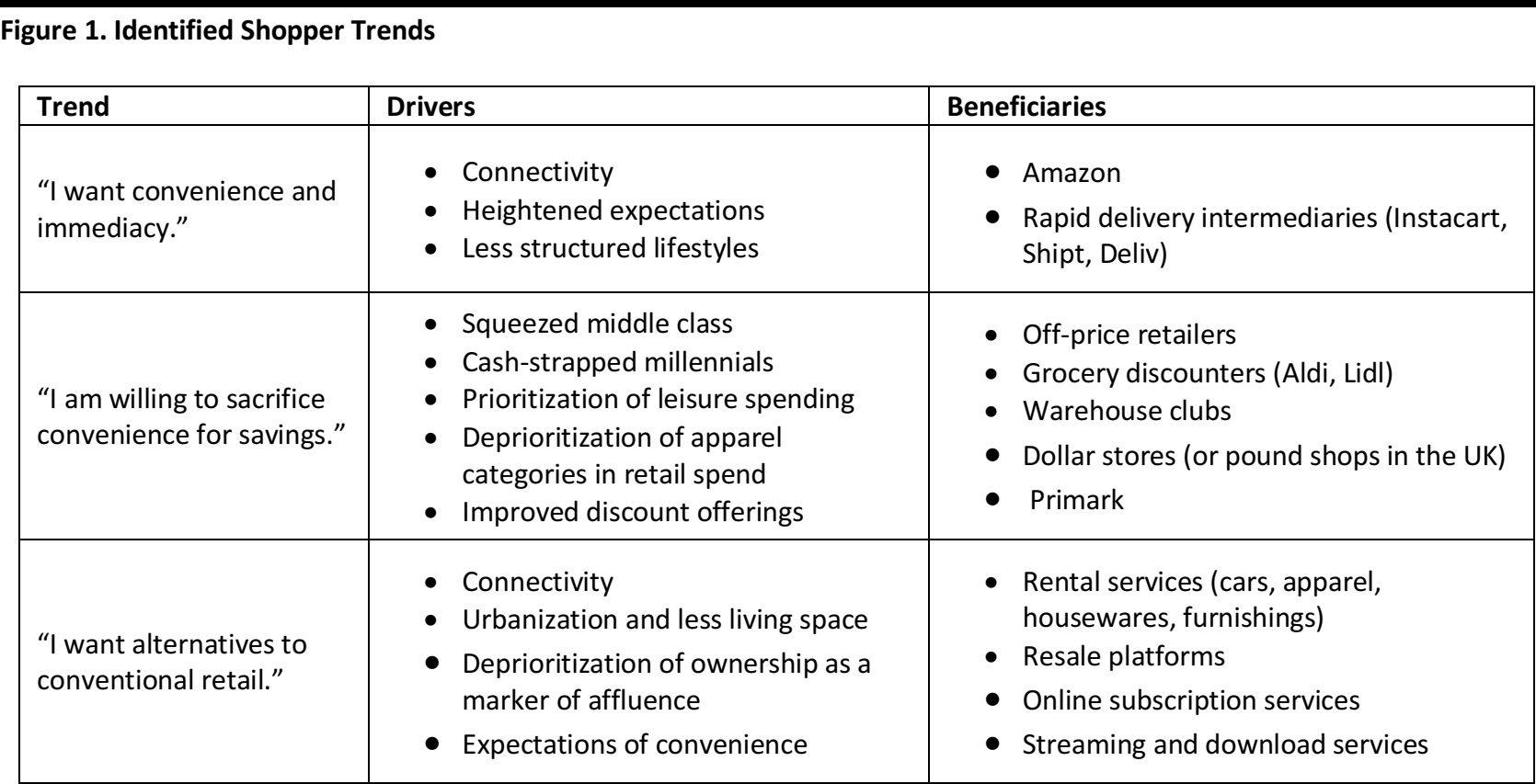 Retail Reworked, Part 2: Shifting Consumer Demands and