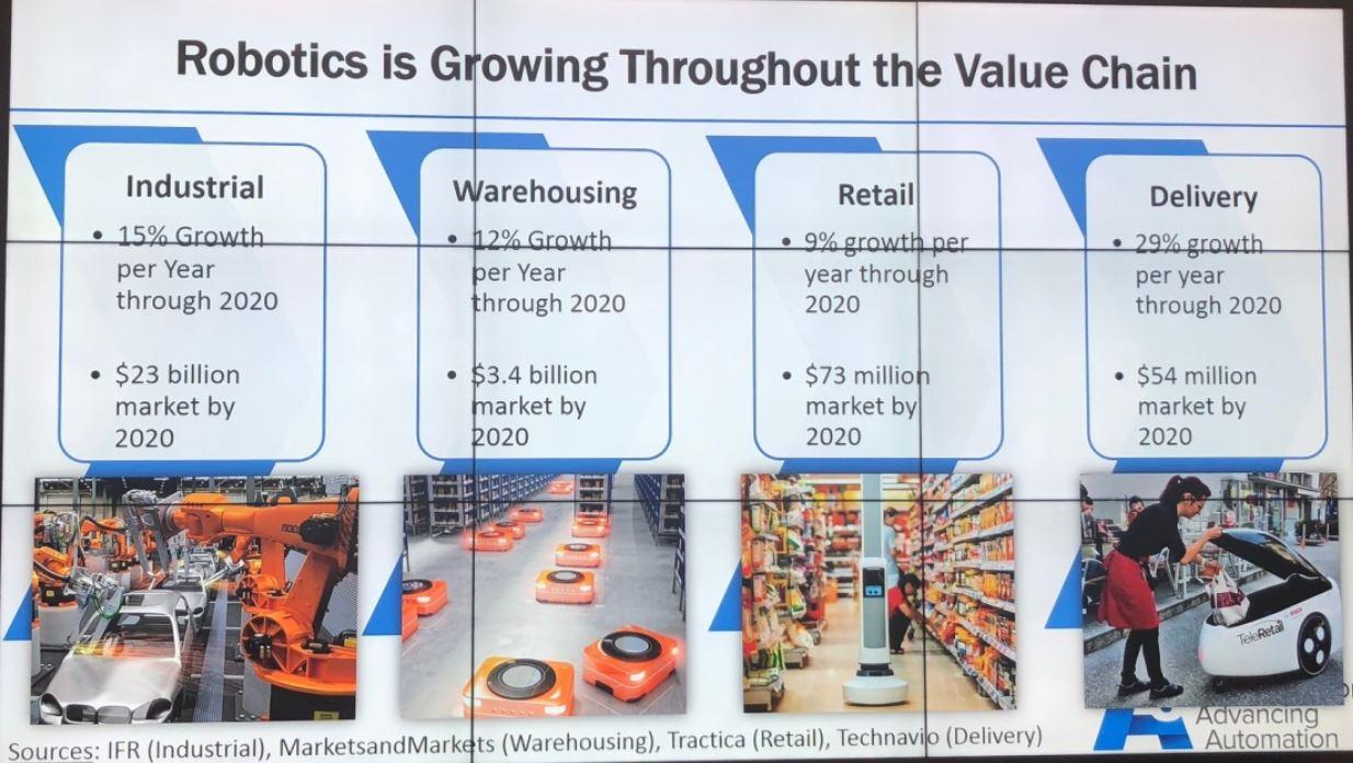 Retail Robotics & AI Conference Takeaways | Coresight Research