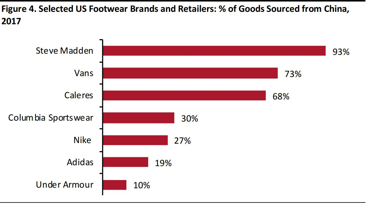 US-China Trade Issues: Assessing the Impact on Apparel, Footwear and