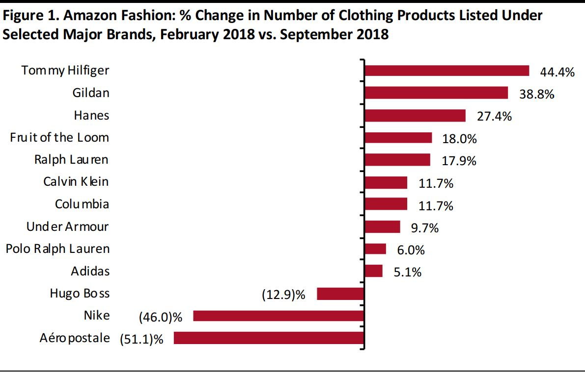 a92050fadff1 Amazon Apparel Update  An Analysis of More than 1 Million Clothing ...