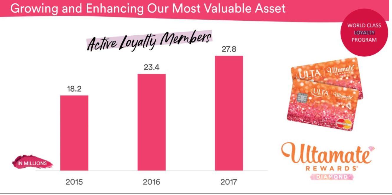 Ulta Beauty 2018 Analyst and Investor Day: Ultamate Rewards