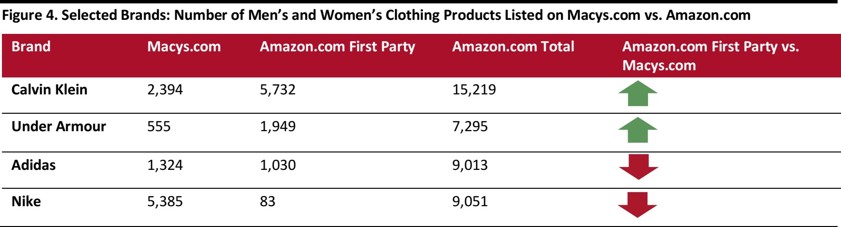 Amazon Apparel Update: An Analysis of More than 1 Million