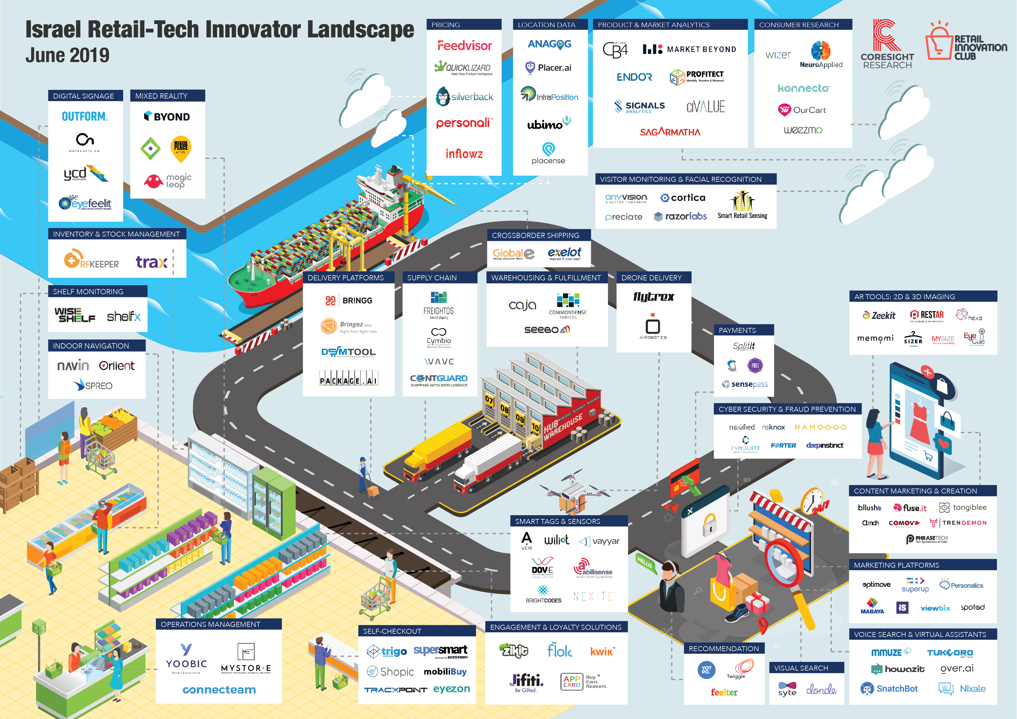 Israel Retail-Tech Innovator Landscape | Coresight Research