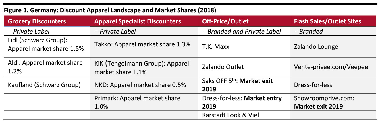 Off-Price Retailing in Germany | Coresight Research