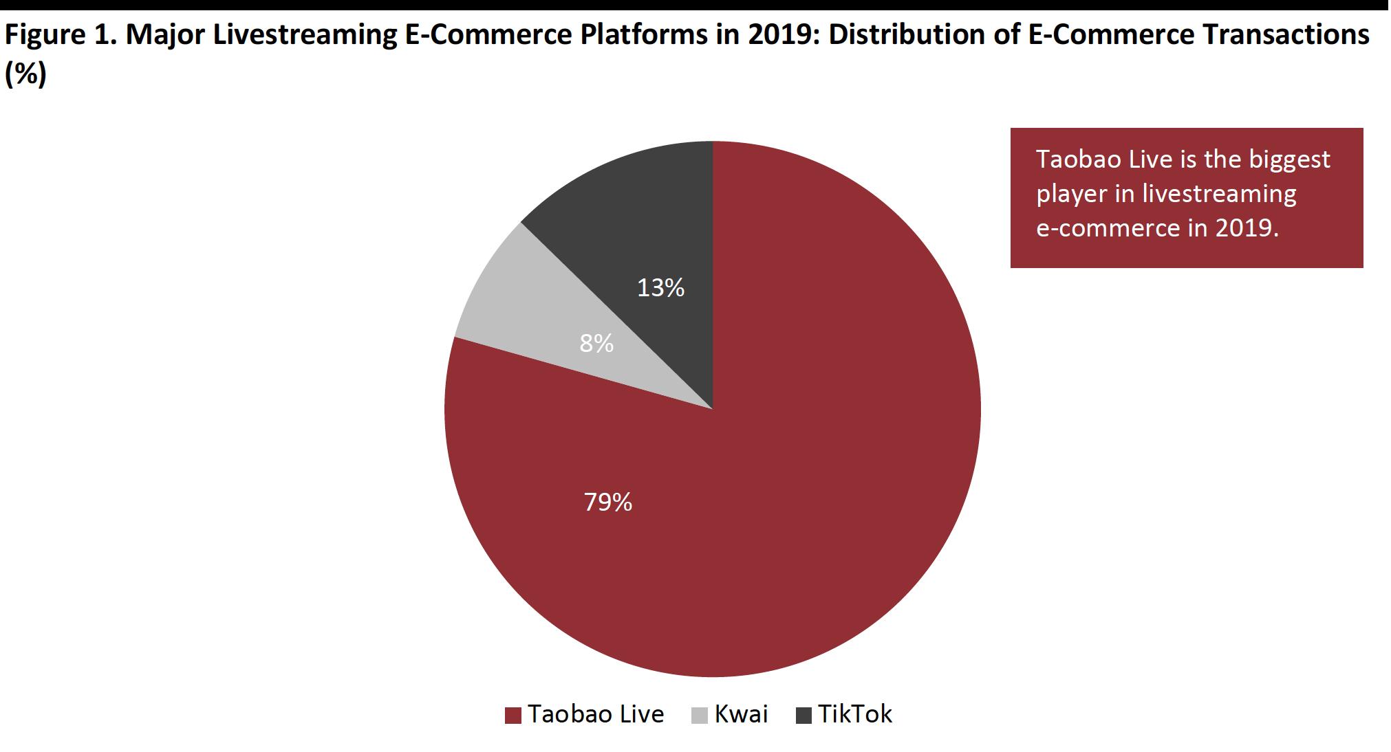 Major Livestreaming E-Commerce Platforms in 2019: Distribution of E-Commerce Transactions (%)