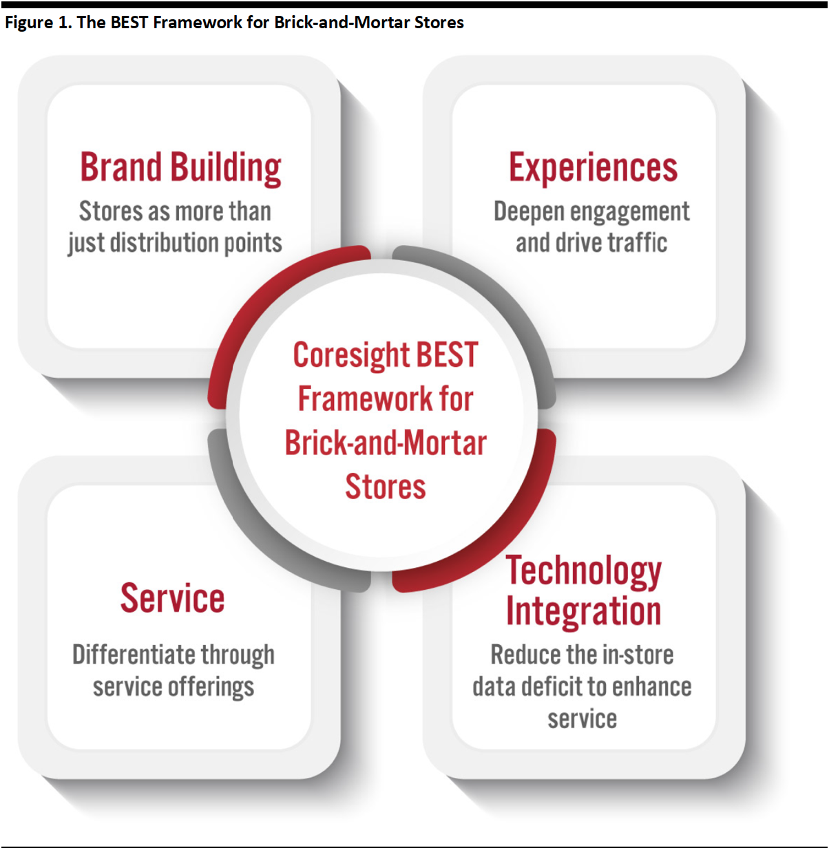 Figure 1. The BEST Framework for Brick-and-Mortar Stores