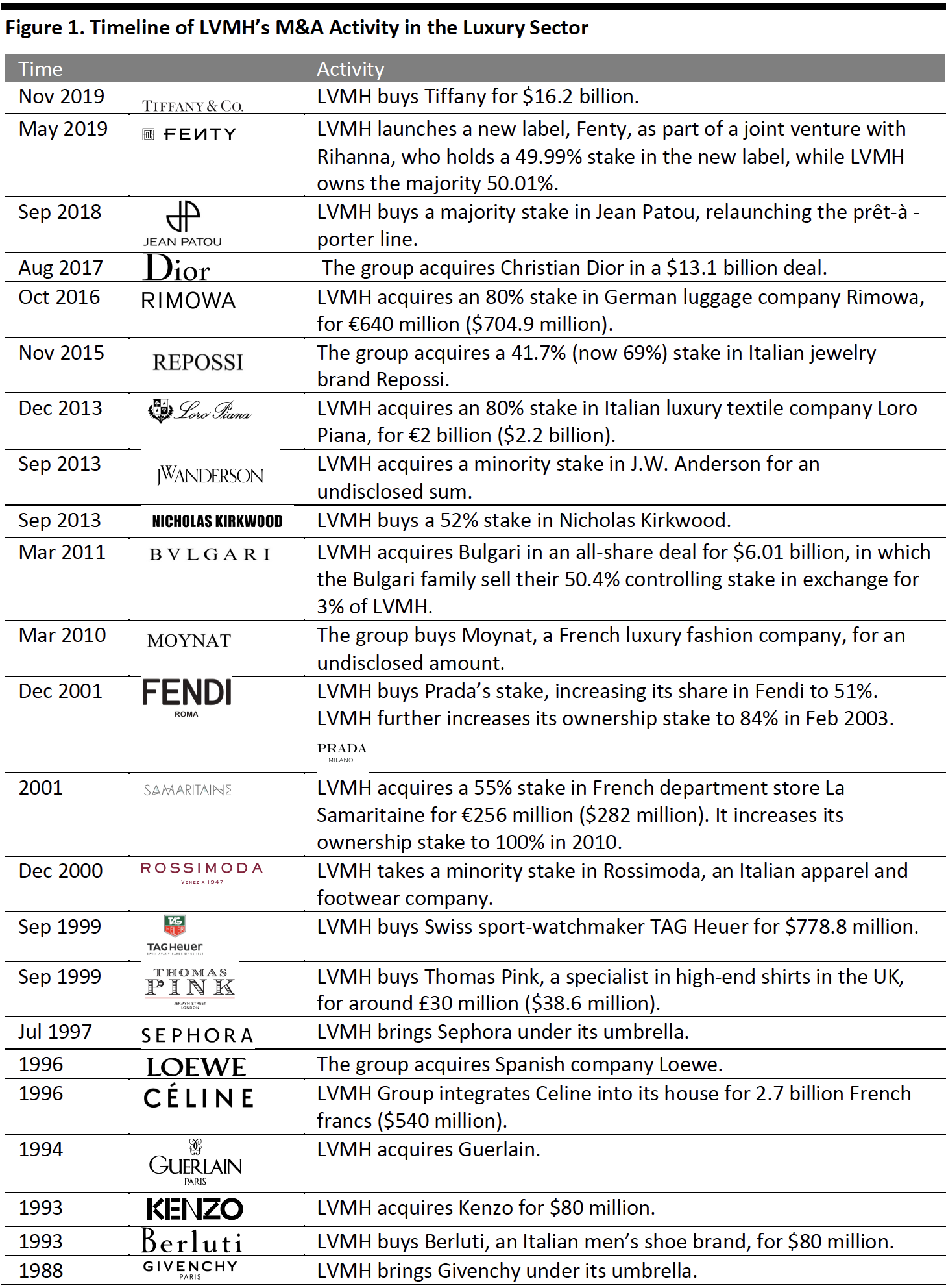Figure 1. Timeline of LVMH's M&A Activity in the Luxury Sector
