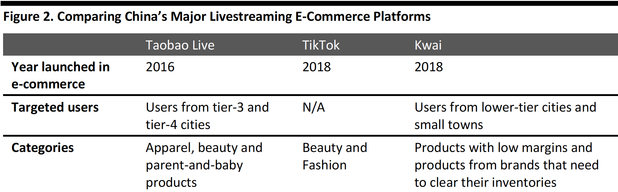 Figure 2. Comparing China's Major Livestreaming E-Commerce Platforms