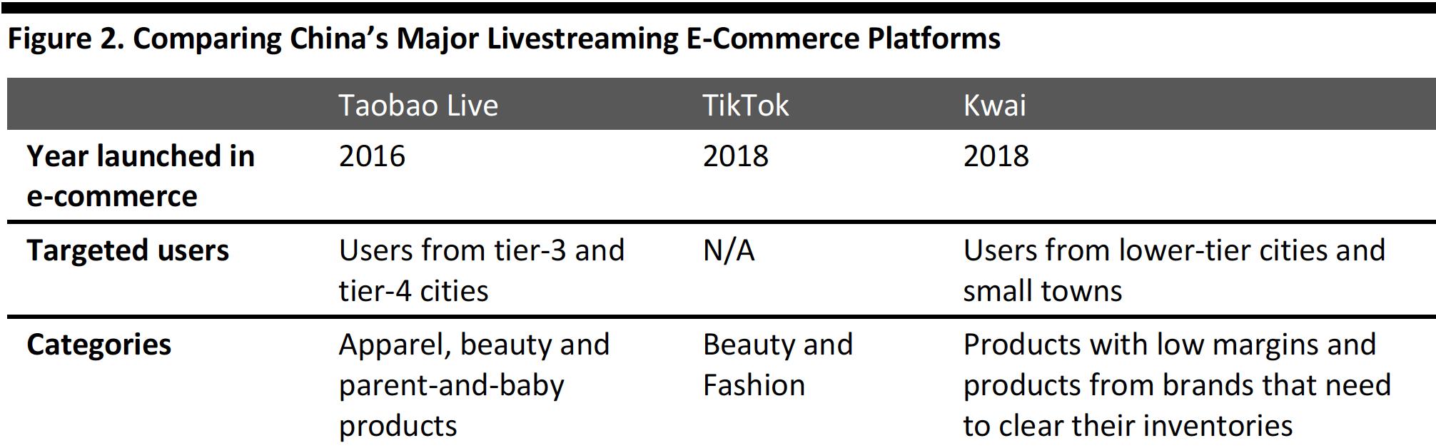 Figure 2. Comparing China's Major Livestreaming E-Commerce Platforms