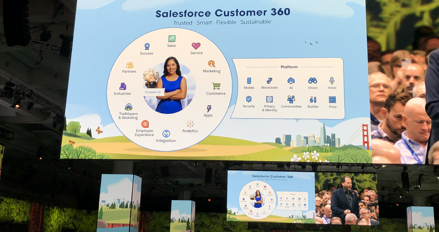 Salesforce announced the latest iteration of Customer 360, a platform of tools designed to gather customer data into a single record.