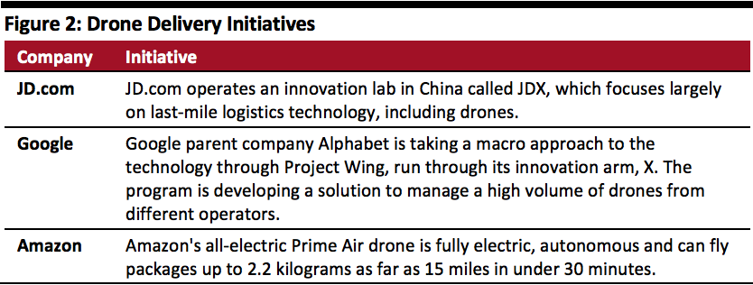 Drone Delivery Initiatives