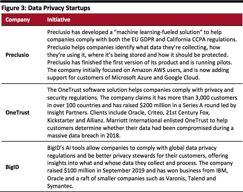 Data Privacy Startups