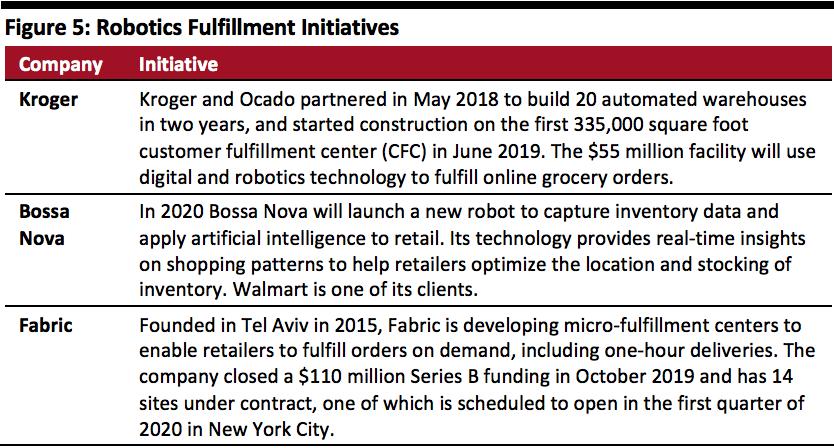 Robotics fulfillment initiatives