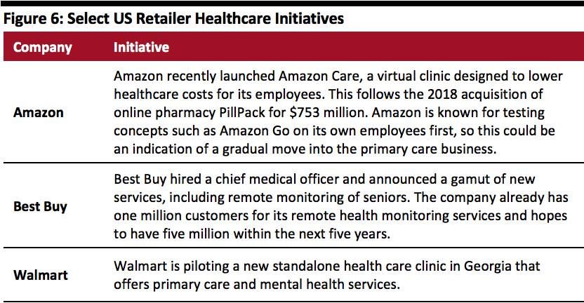 US Retailer Healthcare Initiatives
