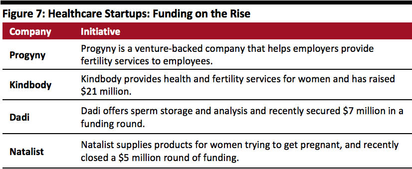 Healthcare Startups: Funding on the Rise