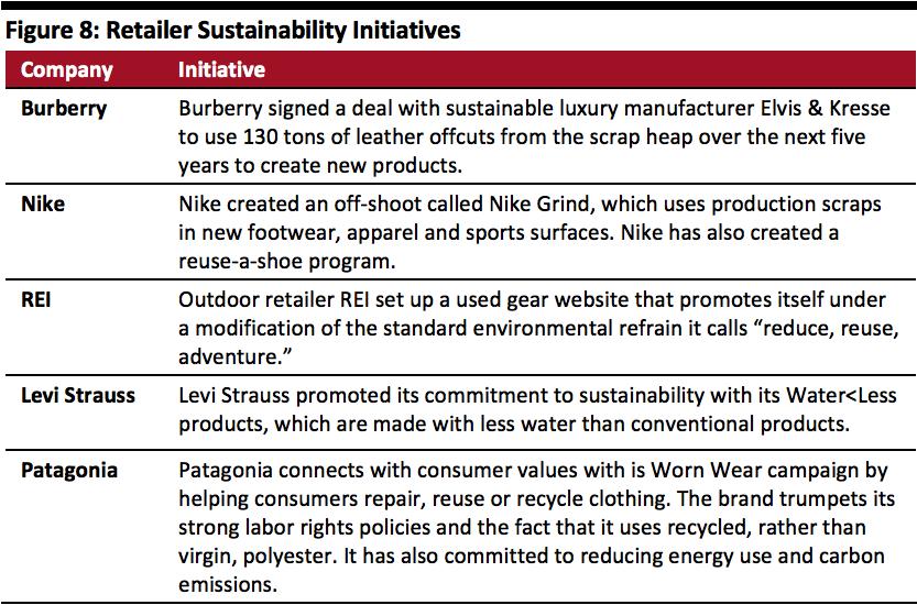 Retailer Sustainability Initiatives