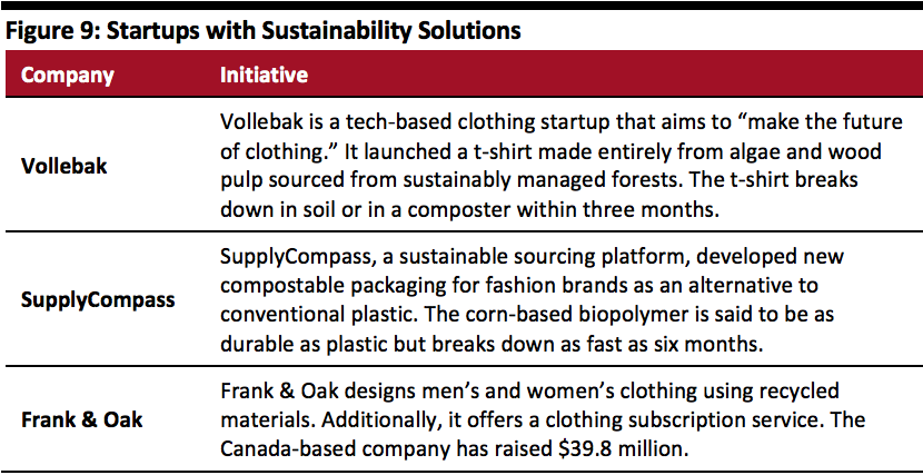 Startups with Sustainability Solutions