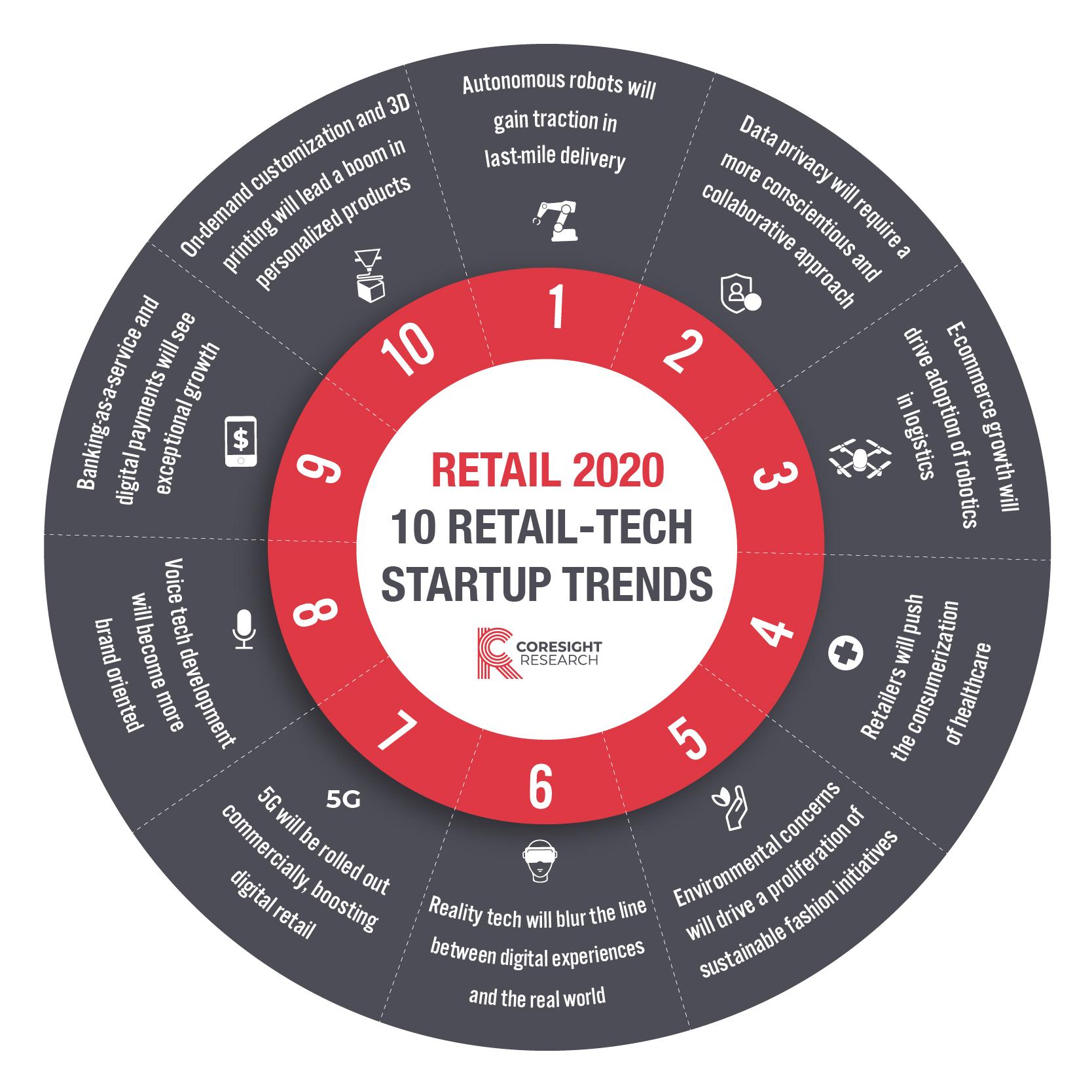 Retail 2020: 10 Retail-Tech Startup Trends