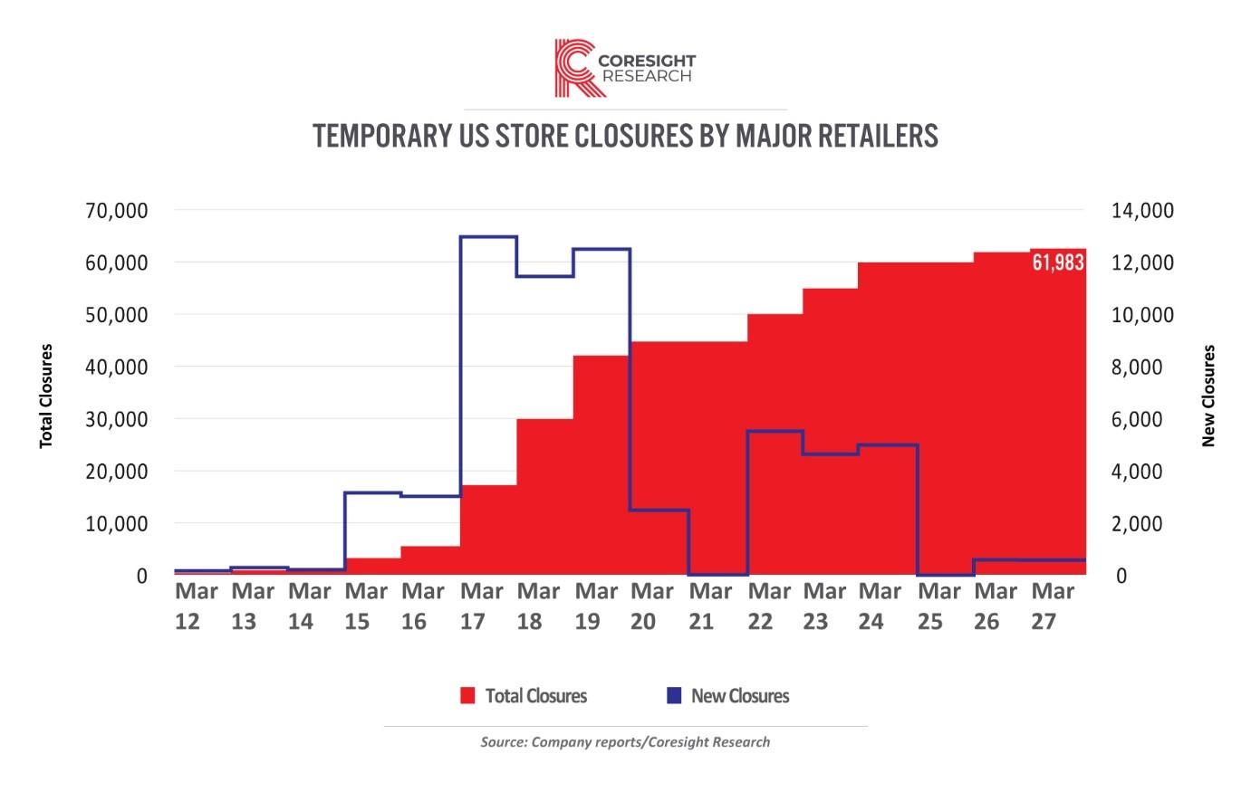 Coronavirus Temporary US Store Closures