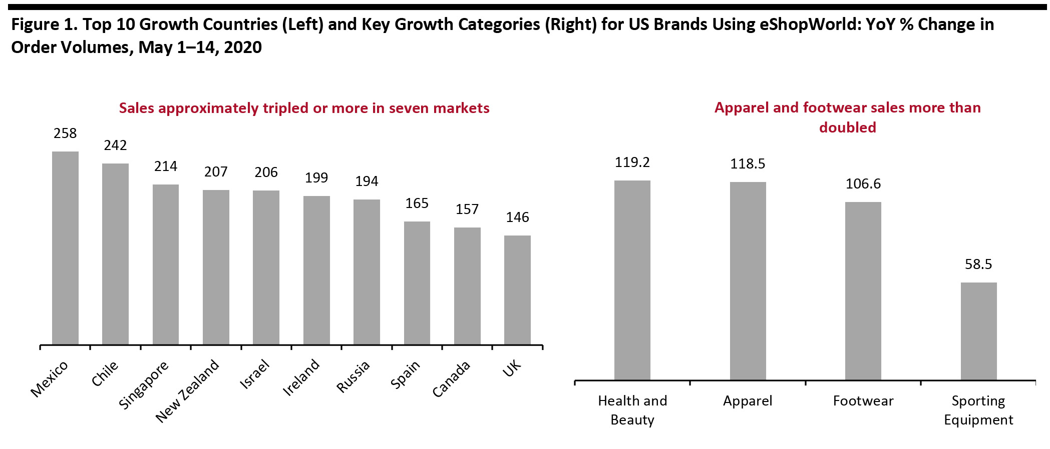 Figure 1. Top 10 Growth Countries (Left) and Key Growth Categories (Right) for US Brands Using eShopWorld: YoY % Change in Order Volumes, May 1–14, 2020