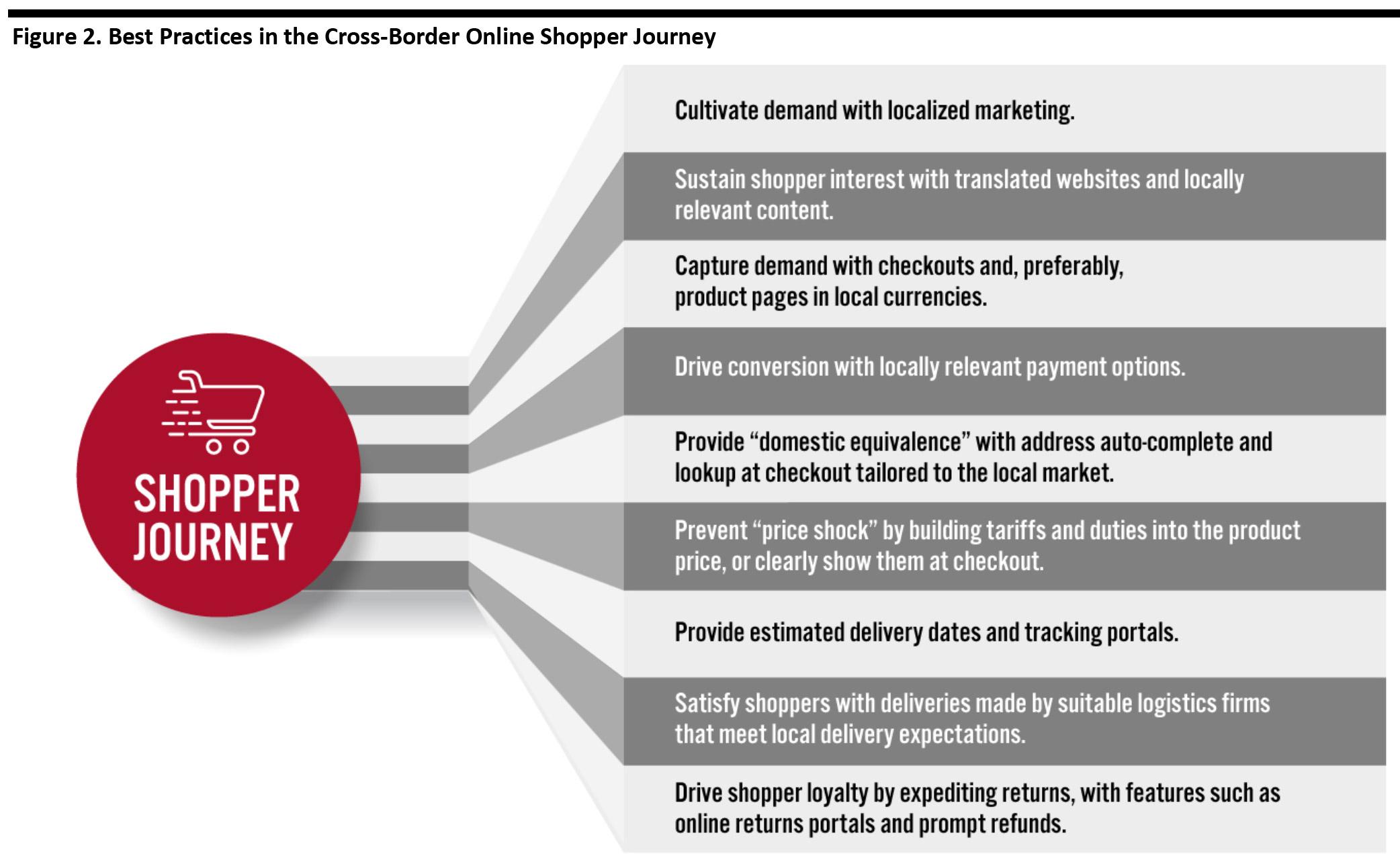 Figure 2. Best Practices in the Cross-Border Online Shopper Journey