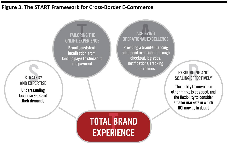 Figure 3. The START Framework for Cross-Border E-Commerce