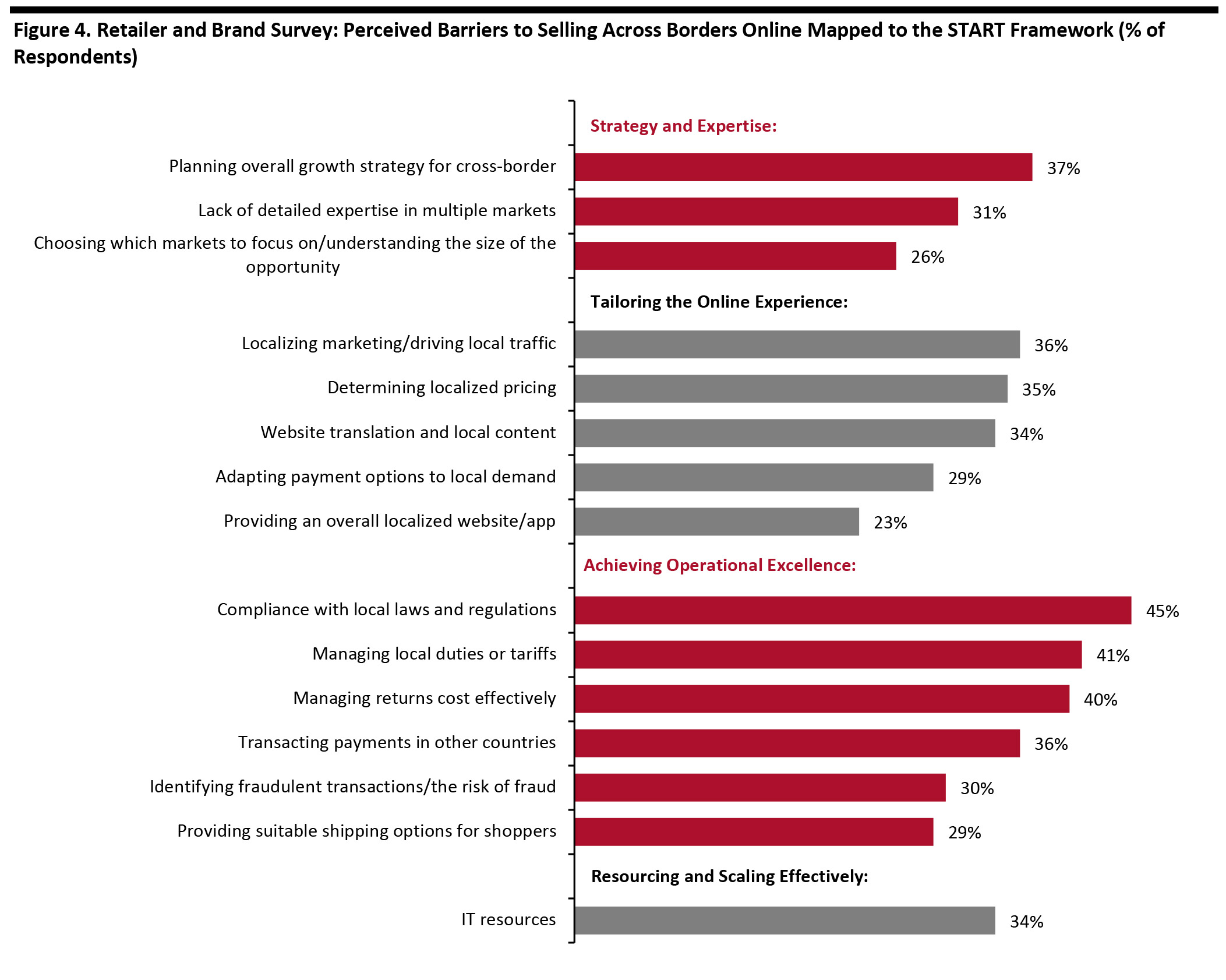 Figure 4. Retailer and Brand Survey: Perceived Barriers to Selling Across Borders Online Mapped to the START Framework (% of Respondents)