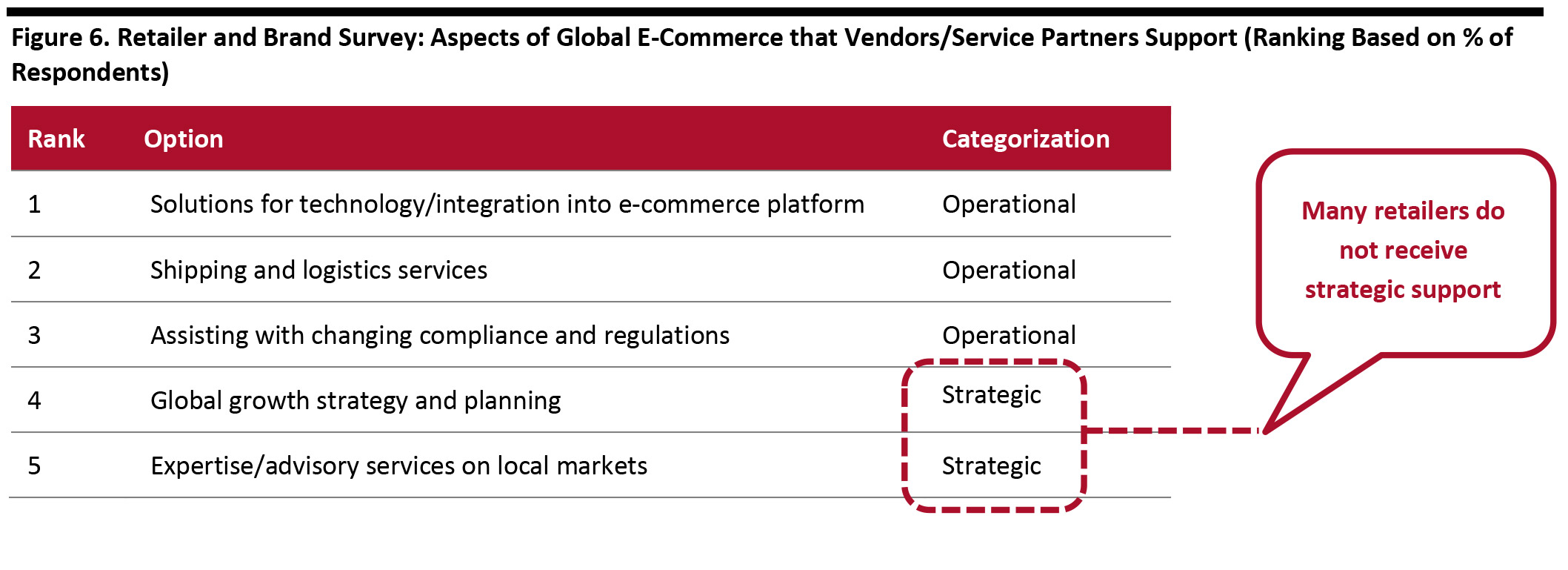 Figure 6. Retailer and Brand Survey: Aspects of Global E-Commerce that Vendors/Service Partners Support (Ranking Based on % of Respondents)