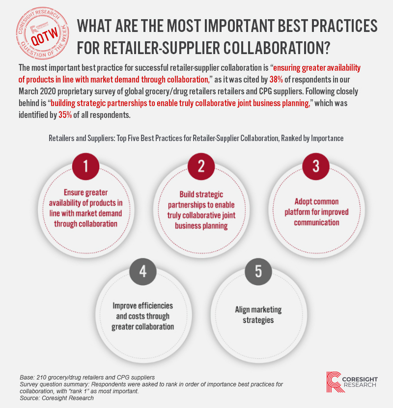 What Are the Most Important Best Practices for Retailer-Supplier Collaboration?