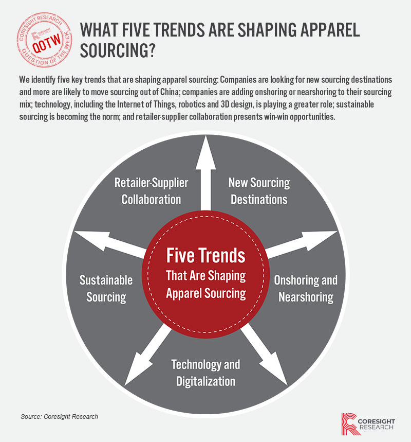 What Five Trends Are Shaping Apparel Sourcing?