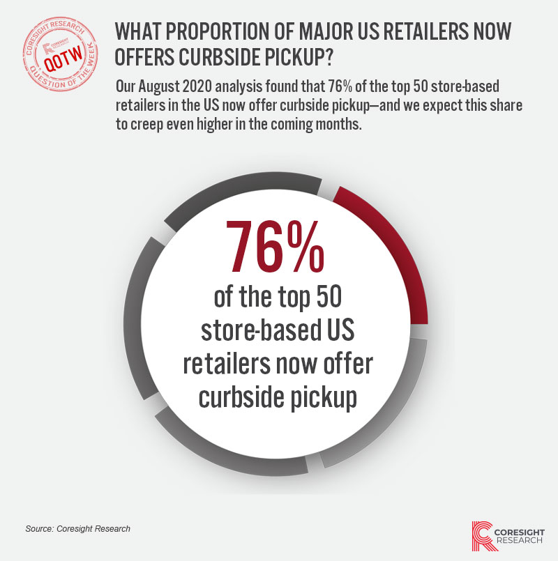 Our August 2020 analysis found that 76% of the top 50 store-based retailers in the US now offer curbside pickup—and we expect this share to creep even higher in the coming months.