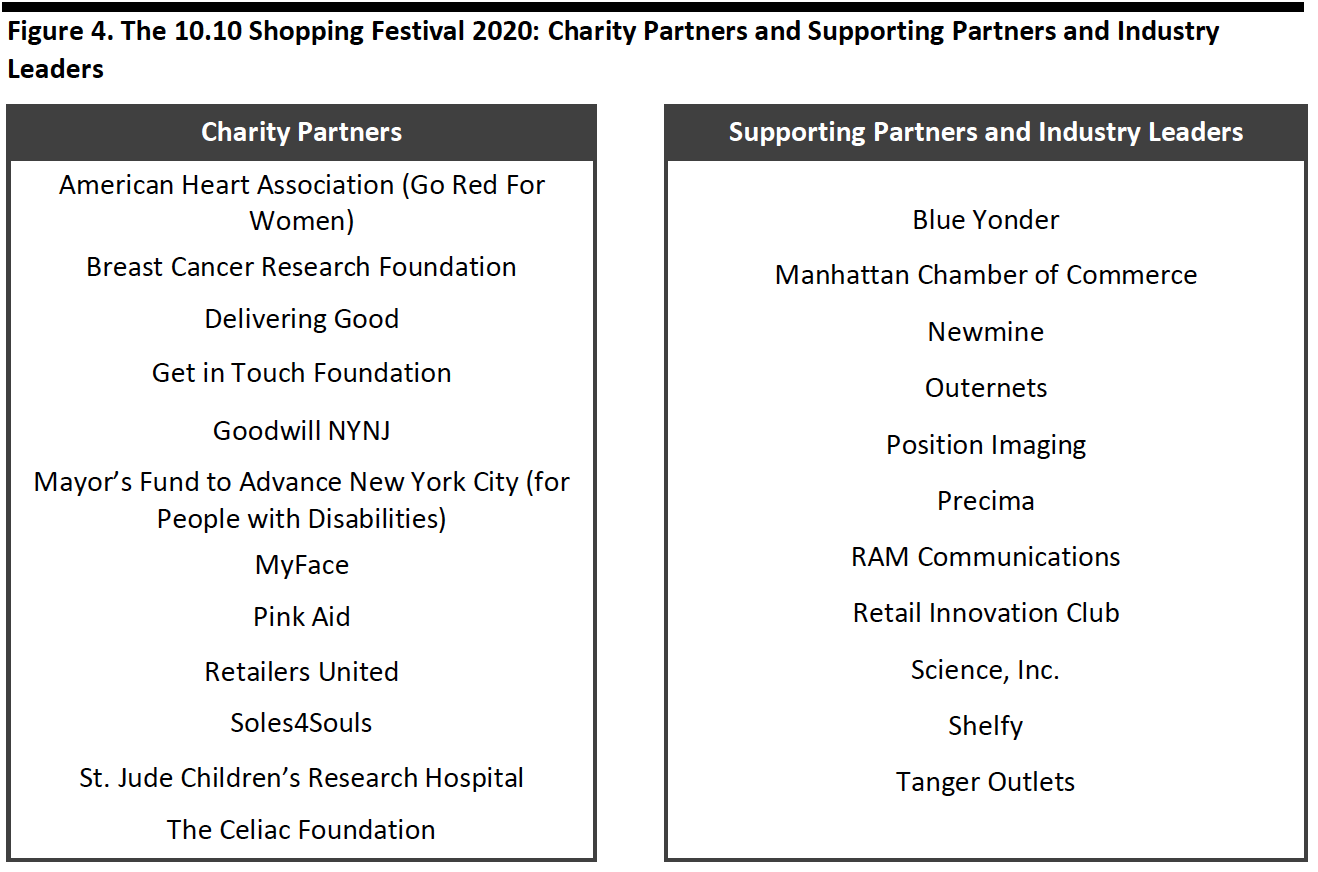 Figure 4. The 10.10 Shopping Festival 2020: Charity Partners and Supporting Partners and Industry Leaders