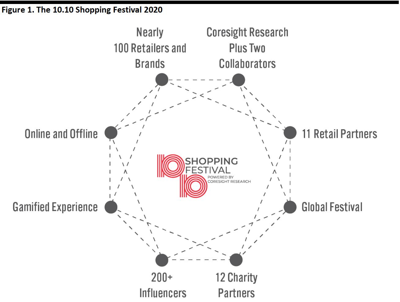 Figure 1. The 10.10 Shopping Festival 2020