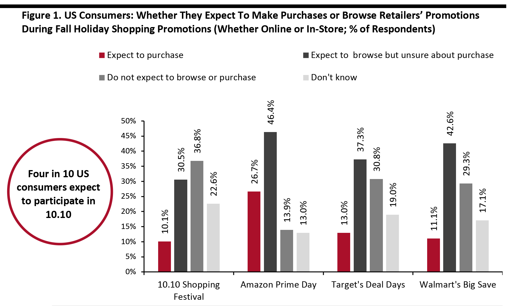 Figure 1. US Consumers: Whether They Expect To Make Purchases or Browse Retailers' Promotions During Fall Holiday Shopping Promotions (Whether Online or In-Store; % of Respondents)