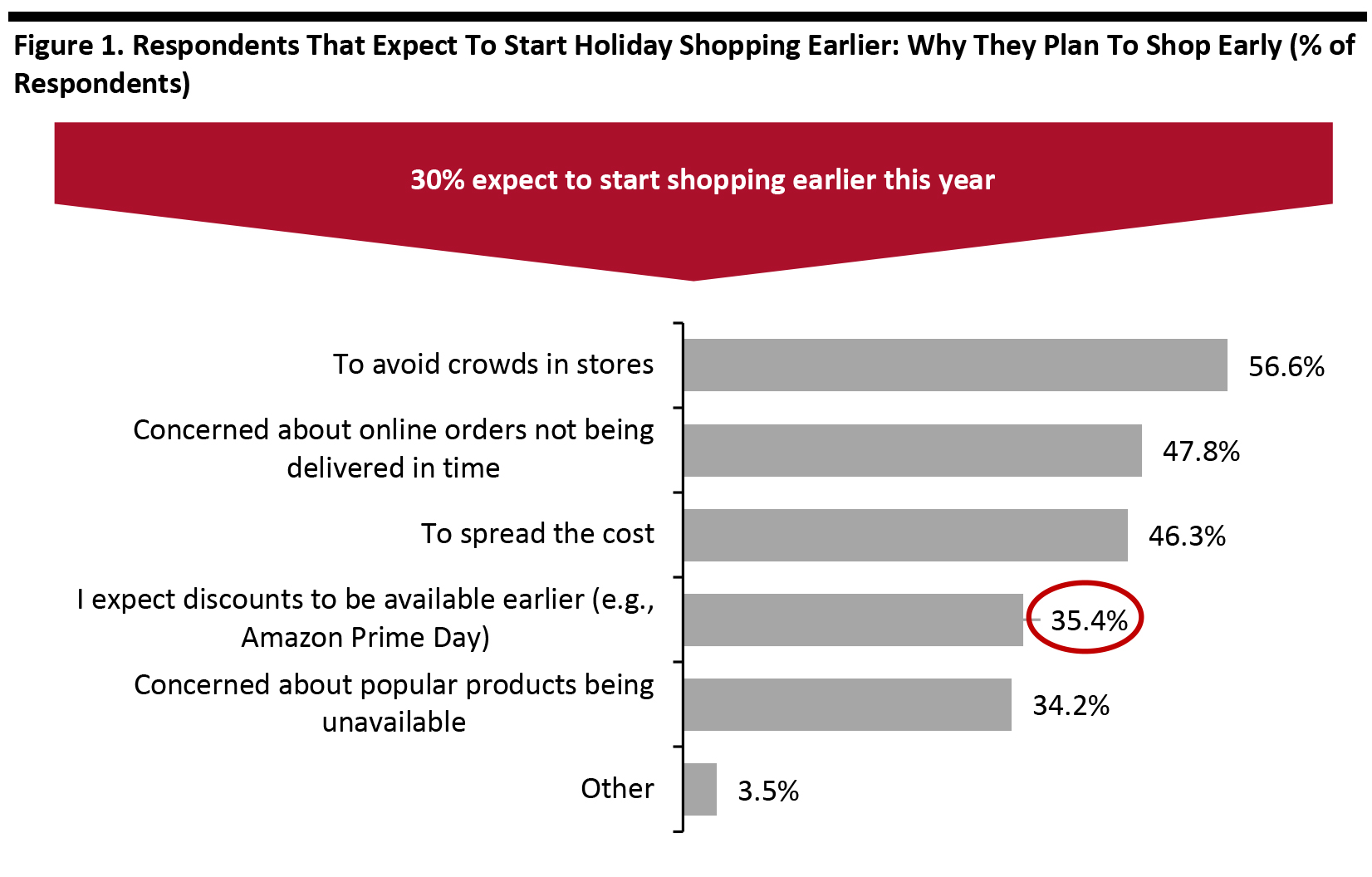 Figure 1. Respondents That Expect To Start Holiday Shopping Earlier: Why They Plan To Shop Early (% of Respondents)