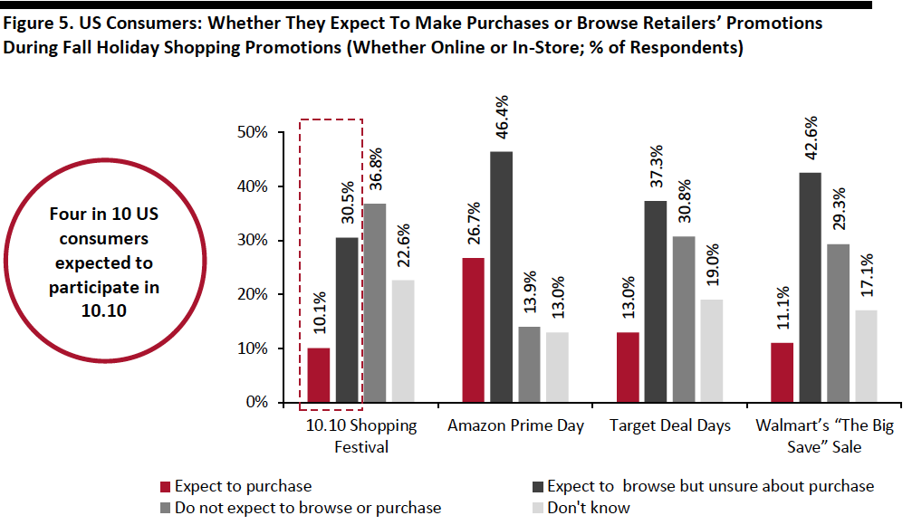 Figure 5. US Consumers: Whether They Expect To Make Purchases or Browse Retailers' Promotions During Fall Holiday Shopping Promotions (Whether Online or In-Store; % of Respondents)