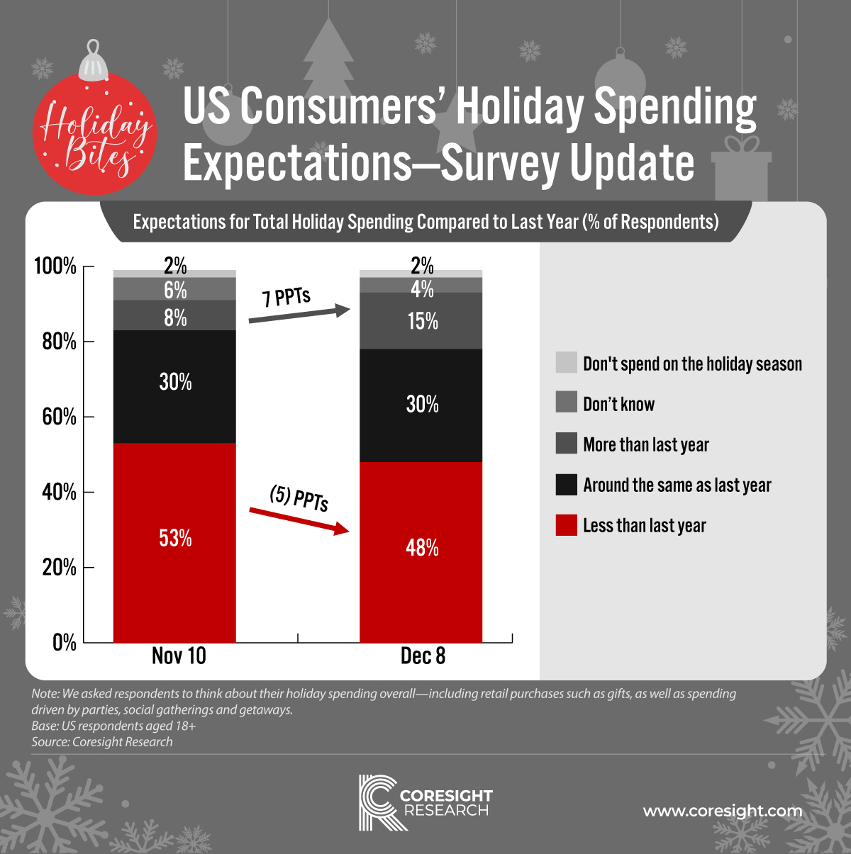 Holiday-Bites-Holiday-Spending-Expectations