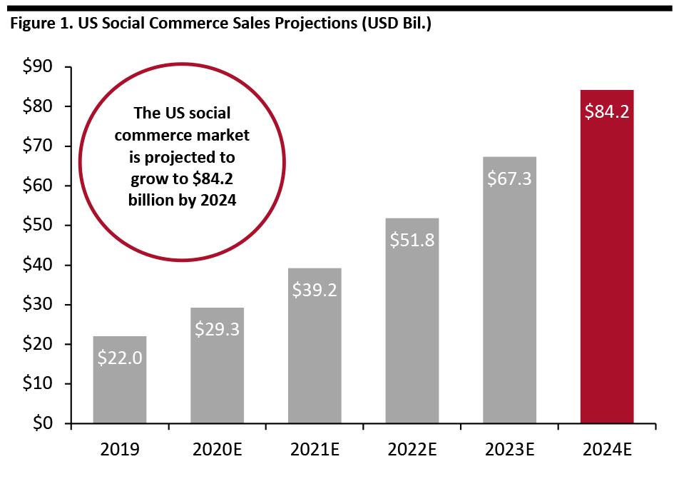Figure 1. US Social Commerce Sales Projections (USD Bil.)