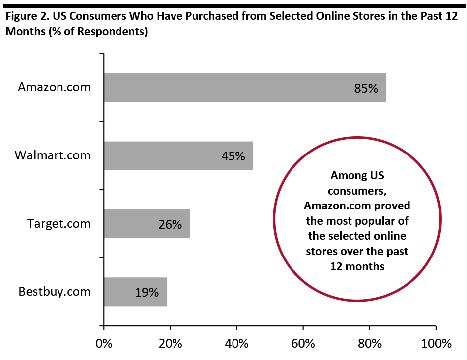 Figure 2. US Consumers Who Have Purchased from Selected Online Stores in the Past 12 Months (% of Respondents)