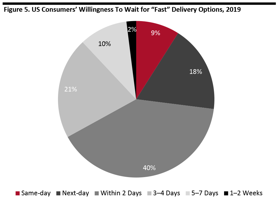 """Figure 5. US Consumers' Willingness To Wait for """"Fast"""" Delivery Options, 2019"""