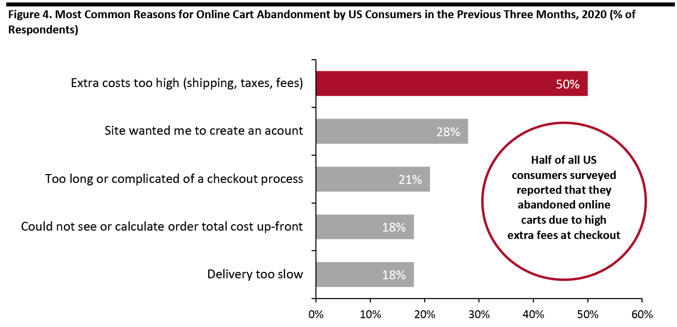 Figure 4. Most Common Reasons for Online Cart Abandonment by US Consumers in the Previous Three Months, 2020 (% of Respondents)