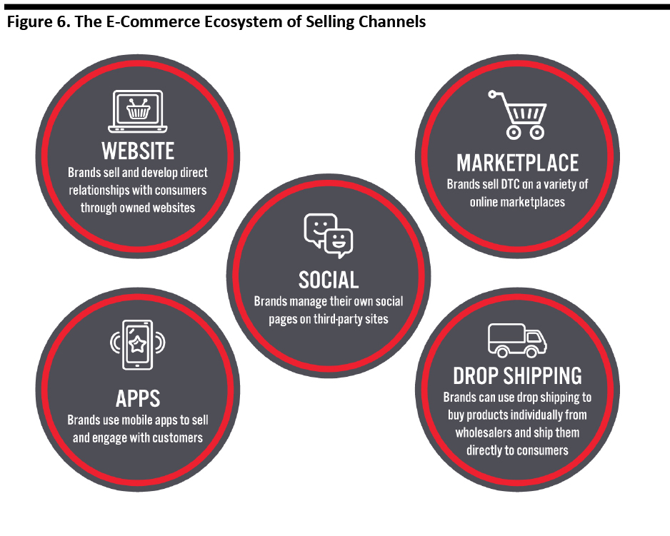 Figure 6. The E-Commerce Ecosystem of Selling Channels